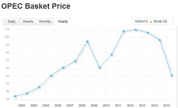 نمودار قیمت نفت اوپک