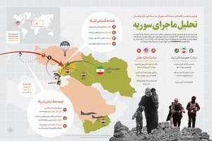 تحلیل ماجرای سوریه